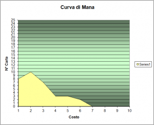 curva del mana mazzo mietitore di morte intro pack 3 magic 2014