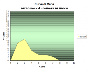 curva del mana mazzo ondata di fuoco intro pack 4 magic 2014